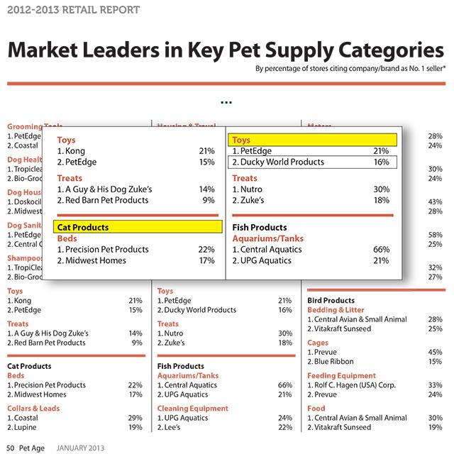 Retail Categories